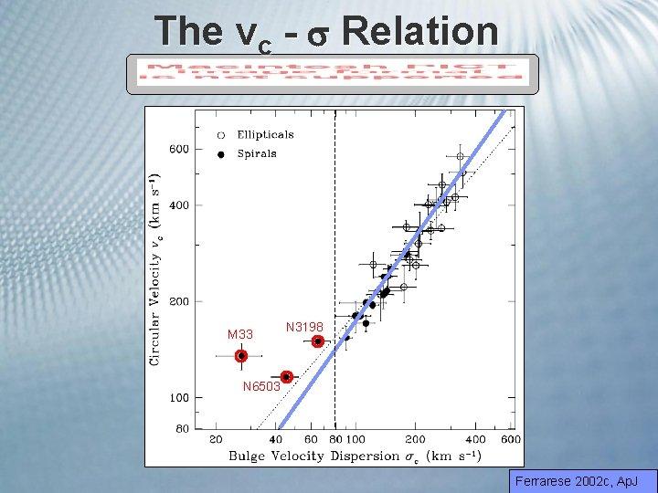 The vc - Relation M 33 N 3198 N 6503 Ferrarese 2002 c, Ap.