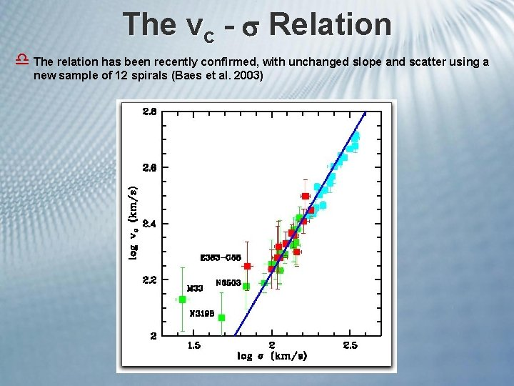 The vc - Relation d The relation has been recently confirmed, with unchanged slope