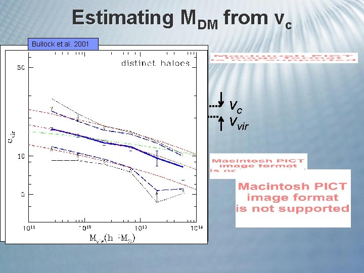 Estimating MDM from vc Bullock et al. 2001 vc vvir