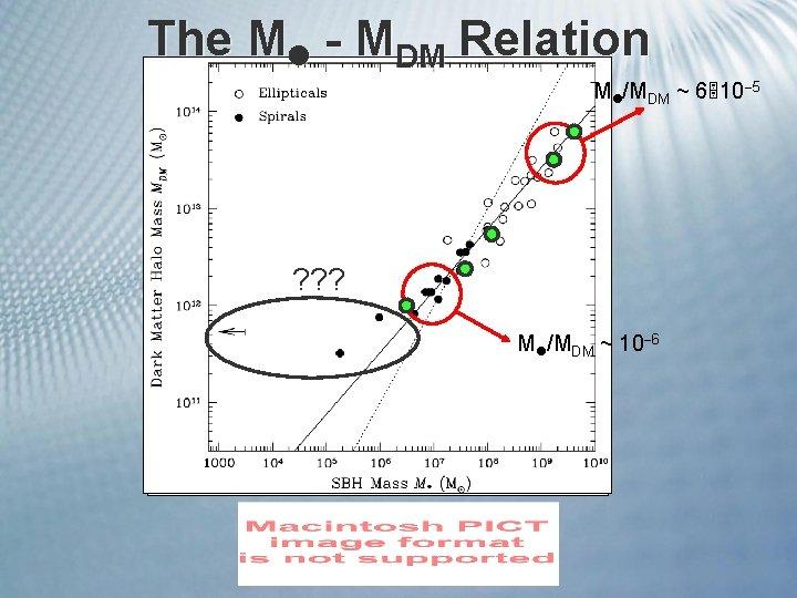 The M - MDM Relation M /MDM ~ 6 10 5 ? ? ?
