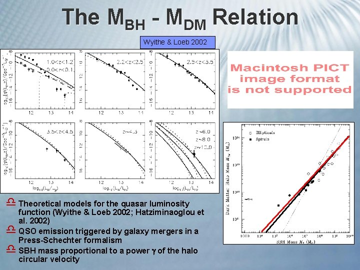 The MBH - MDM Relation Wyithe & Loeb 2002 d Theoretical models for the