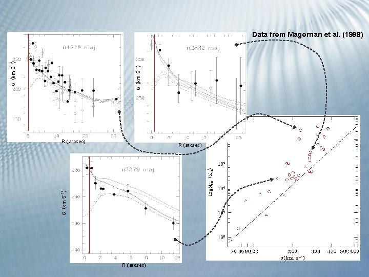 (km s-1) Data from Magorrian et al. (1998) R (arcsec) (km s-1) R