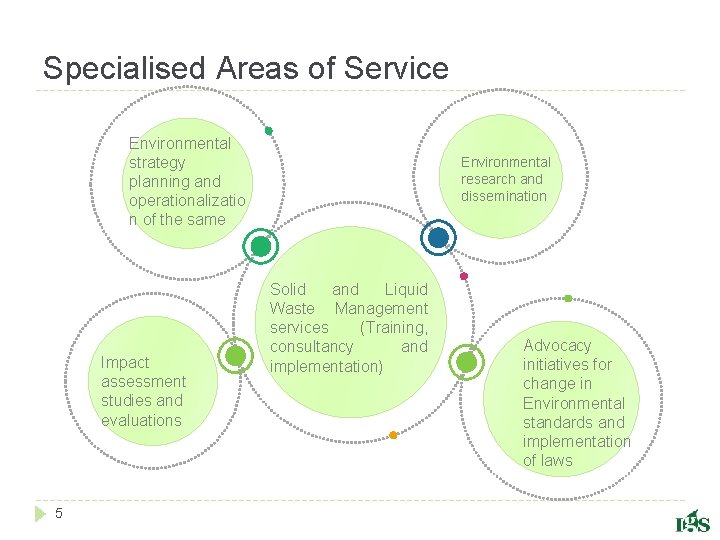 Specialised Areas of Service Environmental strategy planning and operationalizatio n of the same Impact