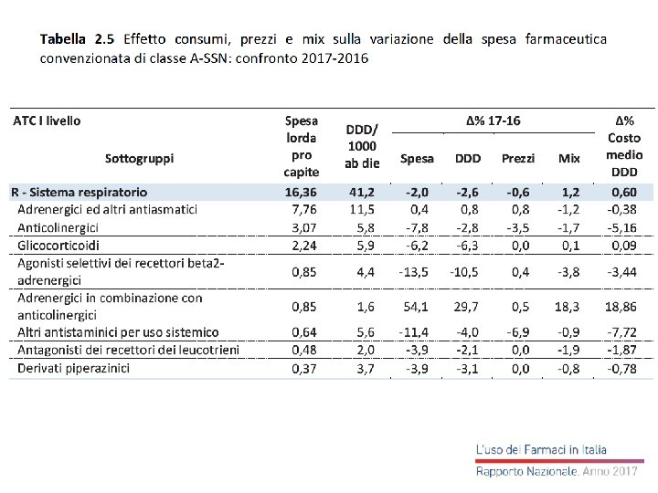 Rapporto Os. Med 2015