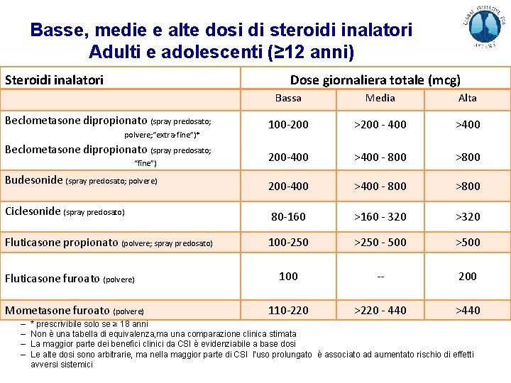 Basse, medie e alte dosi di steroidi inalatori Adulti e adolescenti (≥ 12 anni)