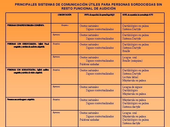 PRINCIPALES SISTEMAS DE COMUNICACIÓN ÚTILES PARA PERSONAS SORDOCIEGAS SIN RESTO FUNCIONAL DE AUDICIÓN COMUNICACIÓN
