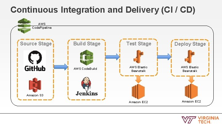 Continuous Integration and Delivery (CI / CD) AWS Code. Pipeline Source Stage Build Stage
