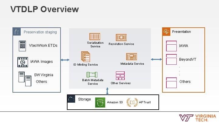 VTDLP Overview Presentation Preservation staging Vtech. Work ETDs IAWA Images Serialization Service Resolution Service