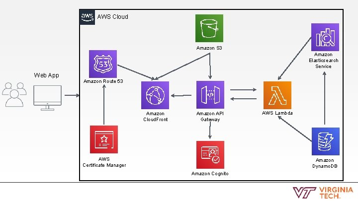 AWS Cloud Amazon S 3 Amazon Elasticsearch Service Web App Amazon Route 53 Amazon