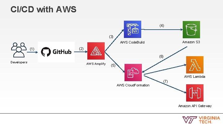 CI/CD with AWS (4) (3) Amazon S 3 AWS Code. Build (1) (2) (6)