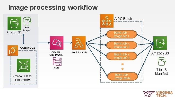 Image processing workflow AWS Batch Amazon S 3 Raw images Batch Job – image