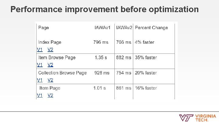 Performance improvement before optimization