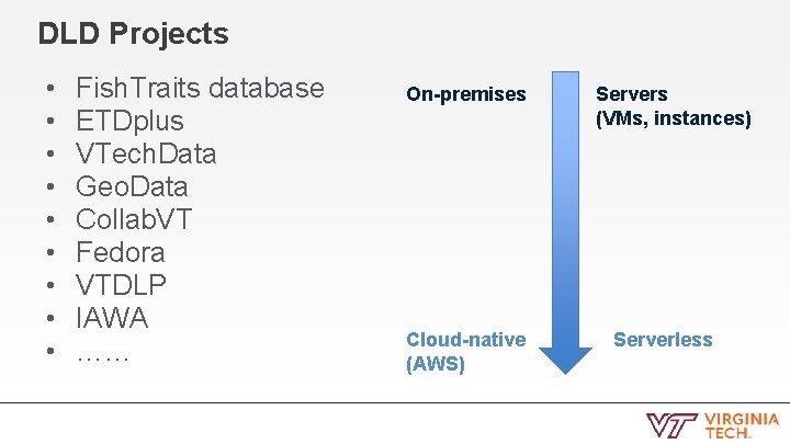 DLD Projects • • • Fish. Traits database ETDplus VTech. Data Geo. Data Collab.