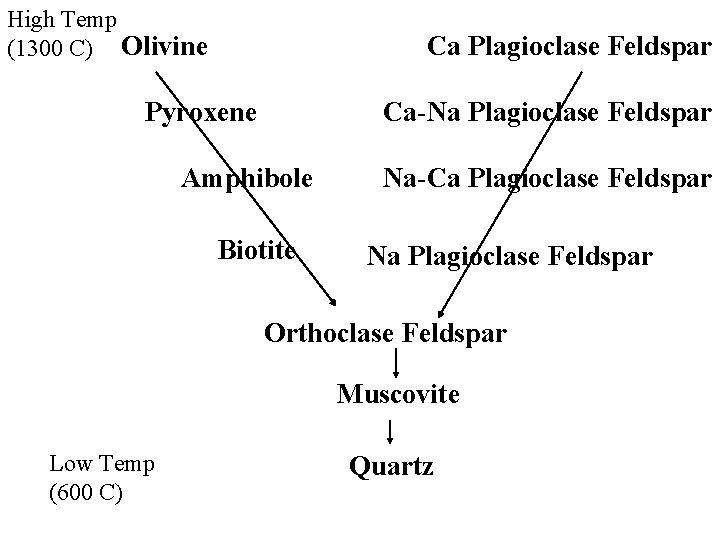 High Temp (1300 C) Olivine Ca Plagioclase Feldspar Pyroxene Ca-Na Plagioclase Feldspar Amphibole Biotite