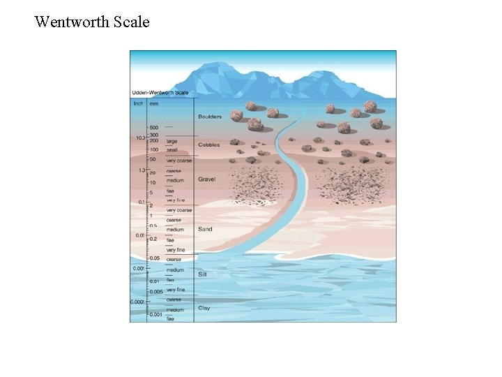 Wentworth Scale