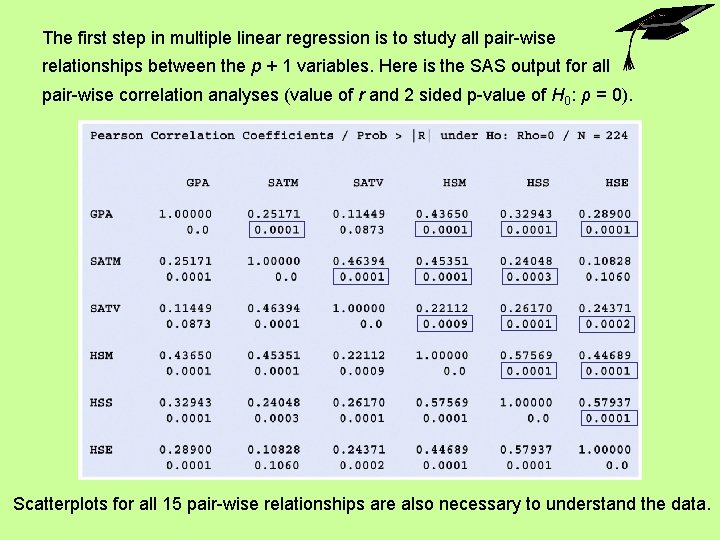 The first step in multiple linear regression is to study all pair-wise relationships between