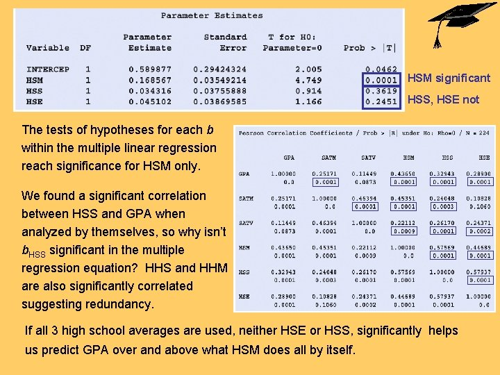 HSM significant HSS, HSE not The tests of hypotheses for each b within the