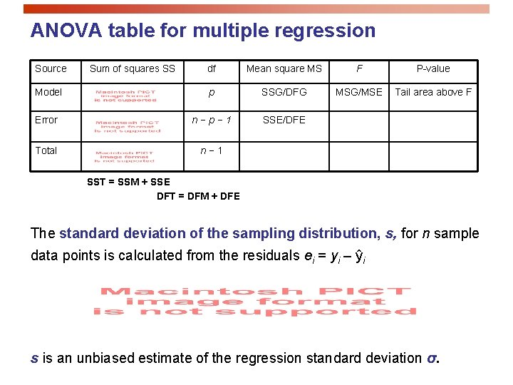 ANOVA table for multiple regression Source Sum of squares SS df Mean square MS