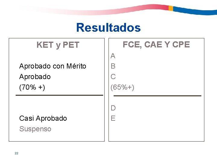 Resultados FCE, CAE Y CPE KET y PET Aprobado con Mérito Aprobado (70% +)