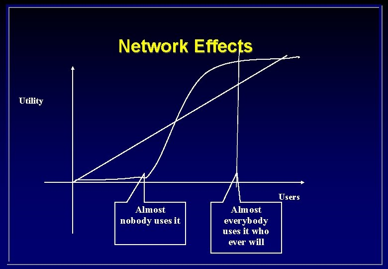 Network Effects Utility Users Almost nobody uses it Almost everybody uses it who ever