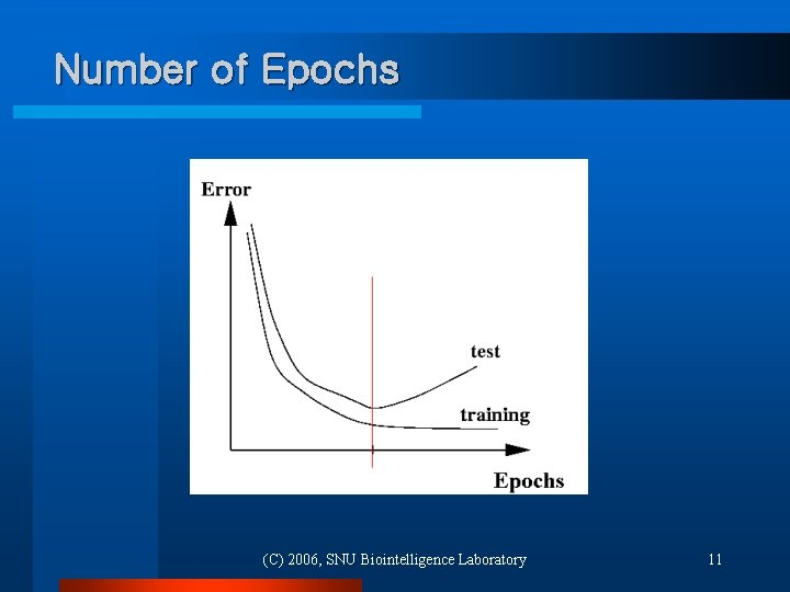 Number of Epochs (C) 2006, SNU Biointelligence Laboratory 11