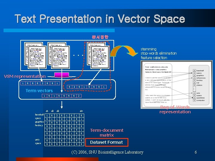 Text Presentation in Vector Space 문서집합 stemming stop-words elimination feature selection . . .