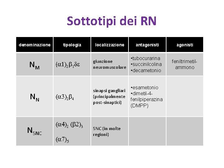 Sottotipi dei RN denominazione NM NN NSNC tipologia localizzazione antagonisti (a 1)2 b 1