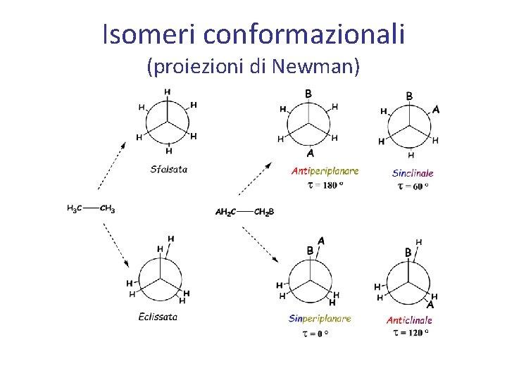 Isomeri conformazionali (proiezioni di Newman)