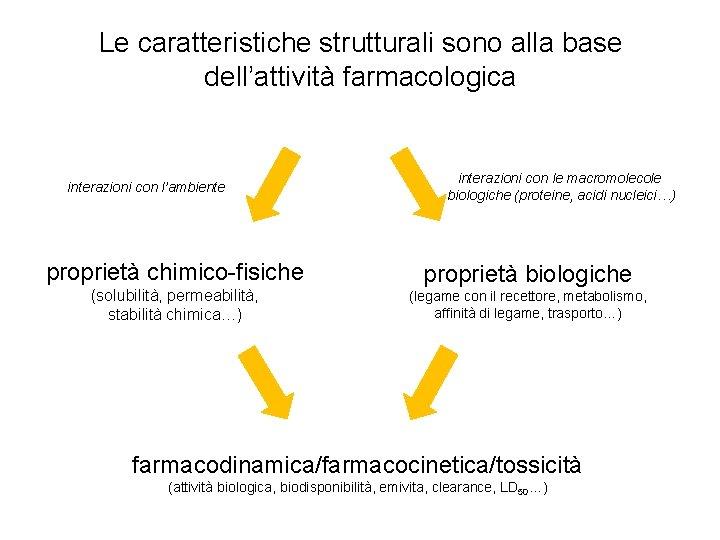 Le caratteristiche strutturali sono alla base dell'attività farmacologica interazioni con l'ambiente proprietà chimico-fisiche (solubilità,