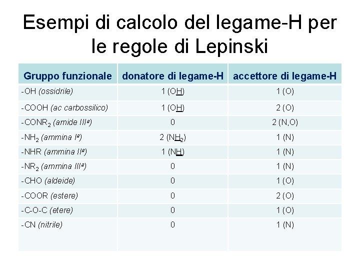 Esempi di calcolo del legame-H per le regole di Lepinski Gruppo funzionale donatore di
