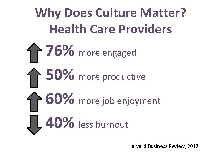 Why Does Culture Matter? Health Care Providers 76% more engaged 50% more productive 60%
