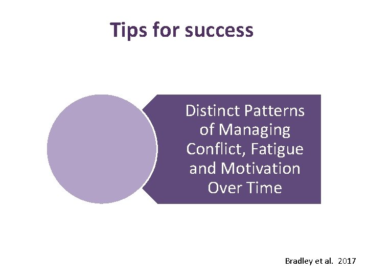 Tips for success Distinct Patterns of Managing Conflict, Fatigue and Motivation Over Time Bradley