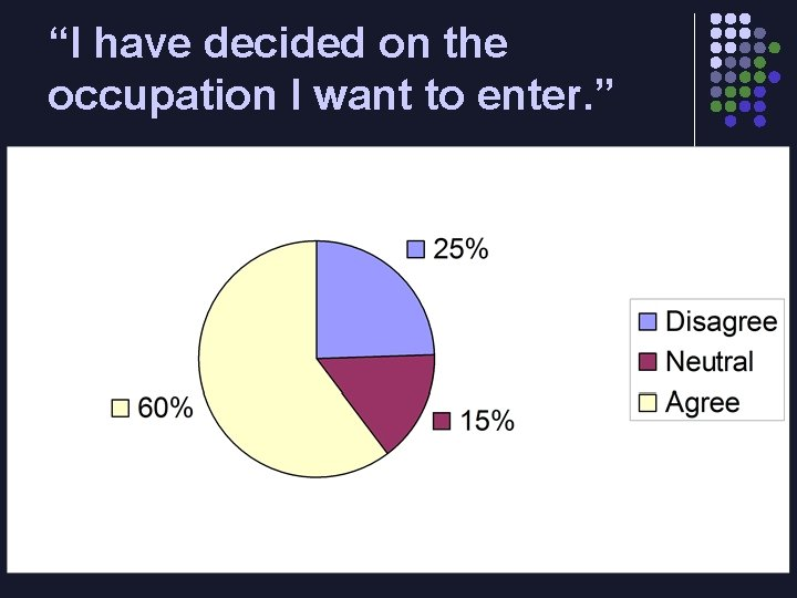 """""""I have decided on the occupation I want to enter. """""""
