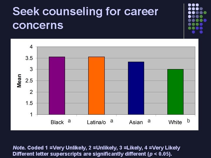 Seek counseling for career concerns Note. Coded 1 =Very Unlikely, 2 =Unlikely, 3 =Likely,