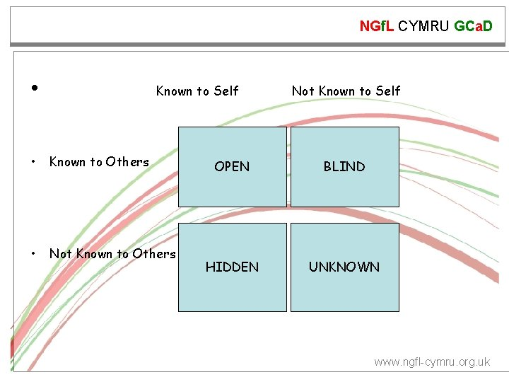 NGf. L CYMRU GCa. D • Known to Self • Known to Others •