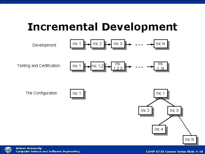 Incremental Development. . . Development Testing and Certification The Configuration Inc 1 Inc 2