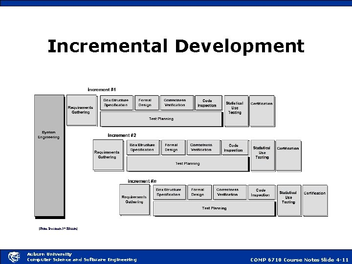 Incremental Development [From Pressman 5 th Edition] Auburn University Computer Science and Software Engineering