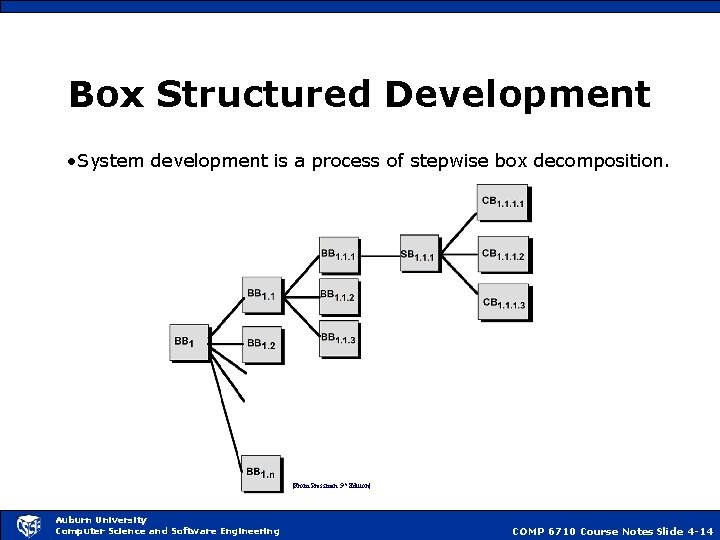 Box Structured Development • System development is a process of stepwise box decomposition. [From