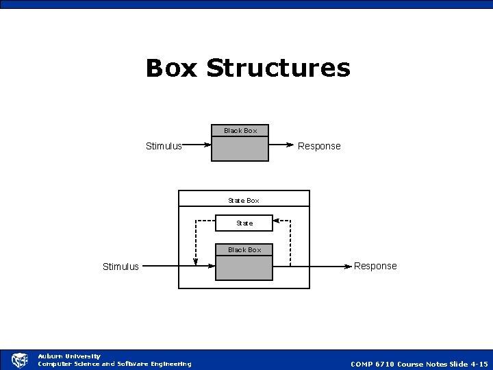 Box Structures Black Box Stimulus Response State Box State Black Box Stimulus Auburn University