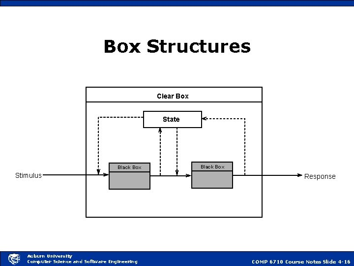 Box Structures Clear Box State Black Box Stimulus Auburn University Computer Science and Software