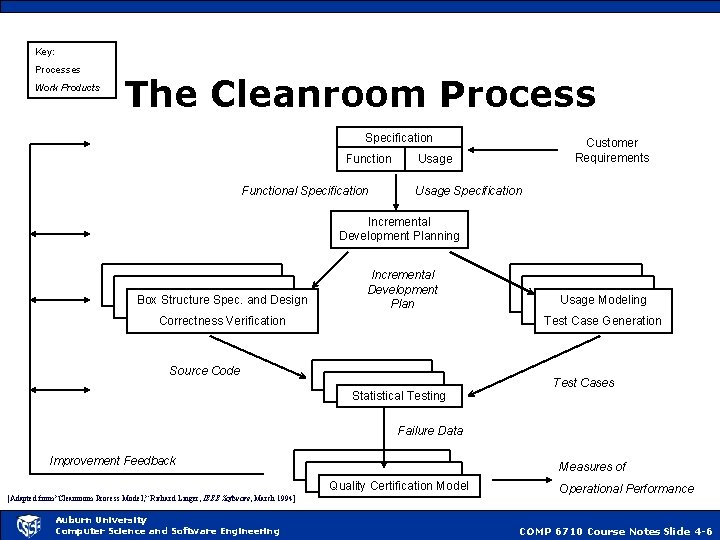 Key: Processes Work Products The Cleanroom Process Specification Functional Specification Customer Requirements Usage Specification
