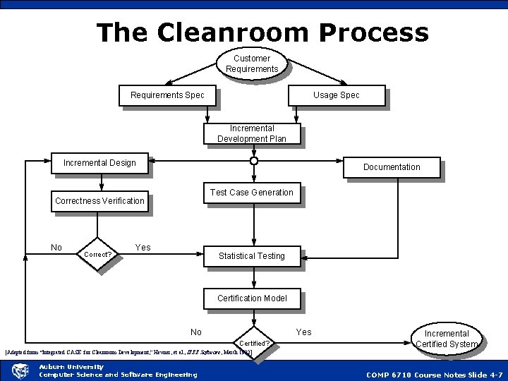 The Cleanroom Process Customer Requirements Spec Usage Spec Incremental Development Plan Incremental Design Documentation