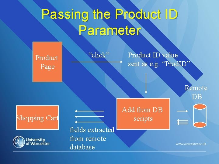 """Passing the Product ID Parameter Product Page """"click"""" Product ID value sent as e."""