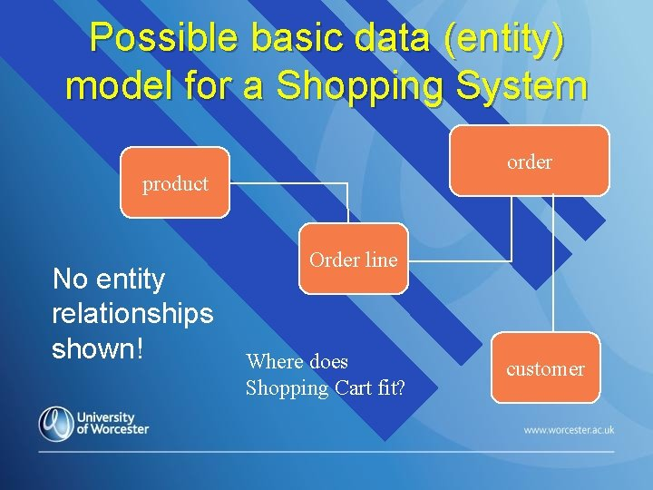 Possible basic data (entity) model for a Shopping System order product No entity relationships