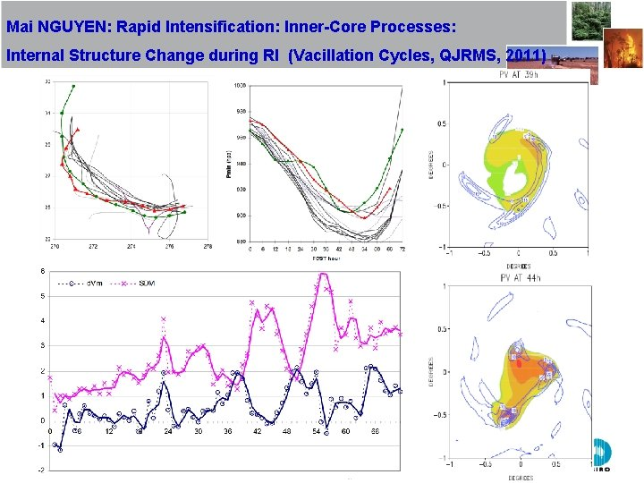 Mai NGUYEN: Rapid Intensification: Inner-Core Processes: Internal Structure Change during RI (Vacillation Cycles, QJRMS,