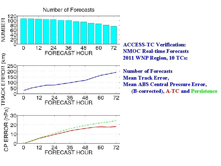 ACCESS-TC Verification: NMOC Real-time Forecasts 2011 WNP Region, 10 TCs: Number of Forecasts Mean