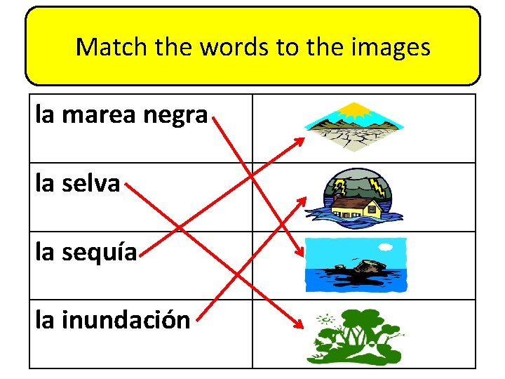 Match the words to the images la marea negra la selva la sequía la