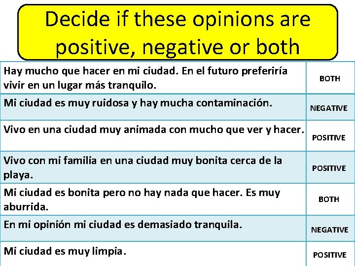 Decide if these opinions are positive, negative or both Hay mucho que hacer en