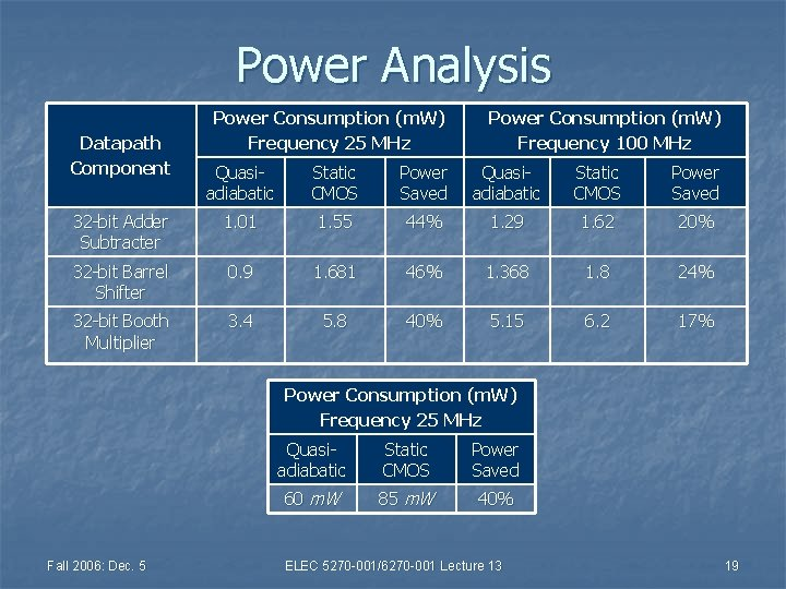 Power Analysis Datapath Component Power Consumption (m. W) Frequency 25 MHz Power Consumption (m.
