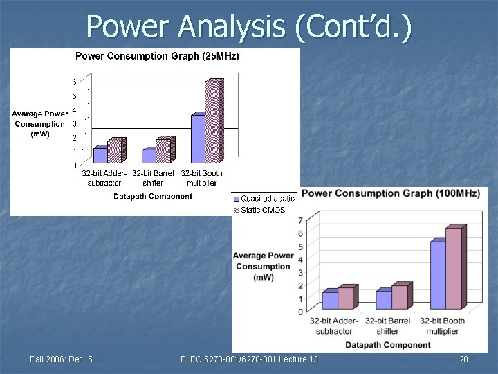 Power Analysis (Cont'd. ) Fall 2006: Dec. 5 ELEC 5270 -001/6270 -001 Lecture 13